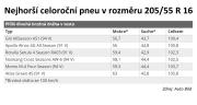Die Deutschen haben die schlechtesten Sommerreifen gewählt, sie raten zu vermeiden, einige von ihnen tschechisch - 1 - schlechteste Sommerreifen Auto Built 2021 01